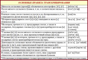 правила транскрибирования