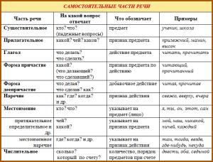 таблица правильного питания для похудения на месяц