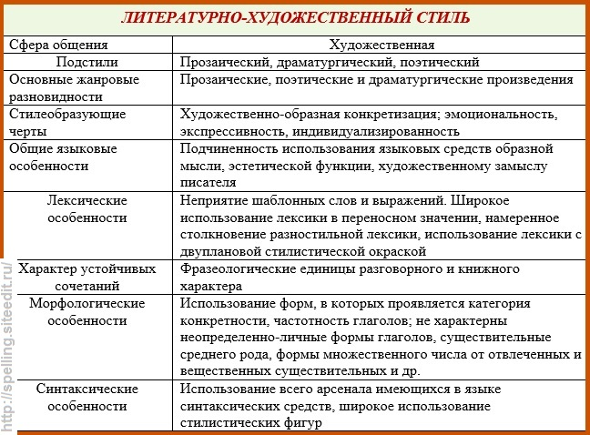 Содержание и структурные характеристики текста.