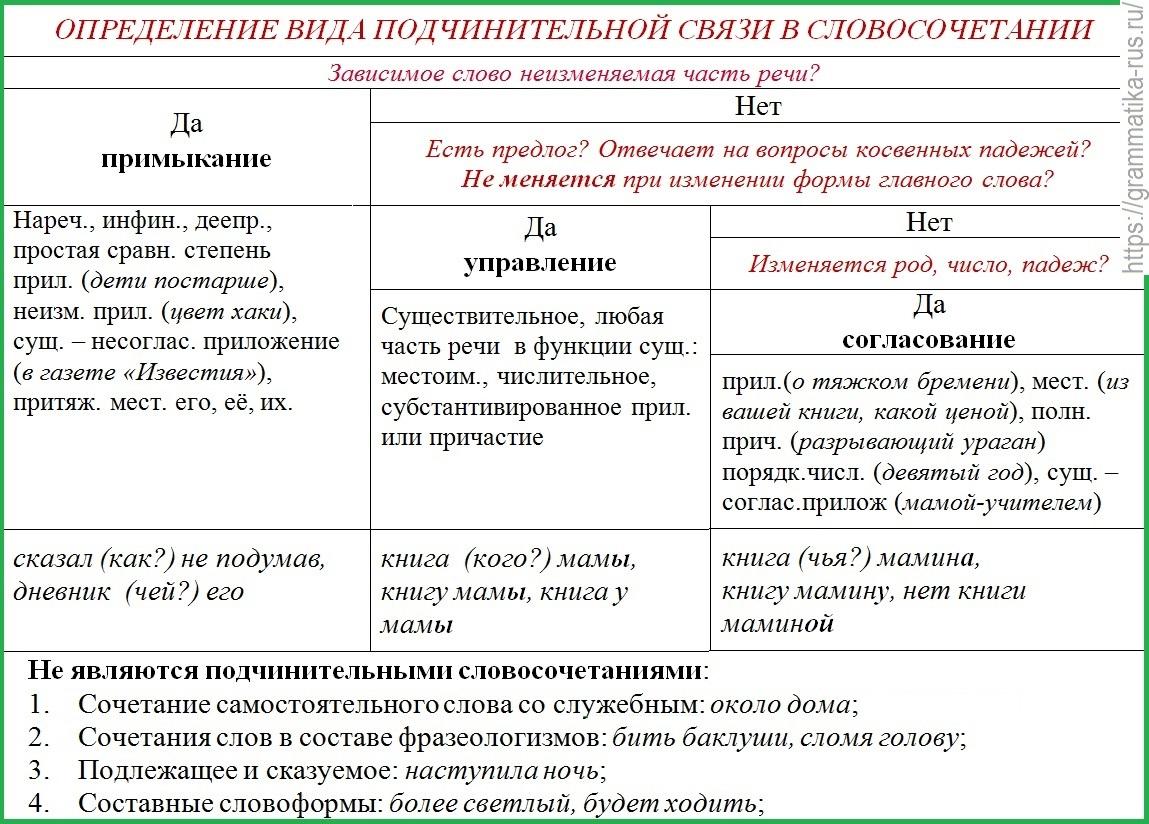 Таблицы словосочетания фото фотографом