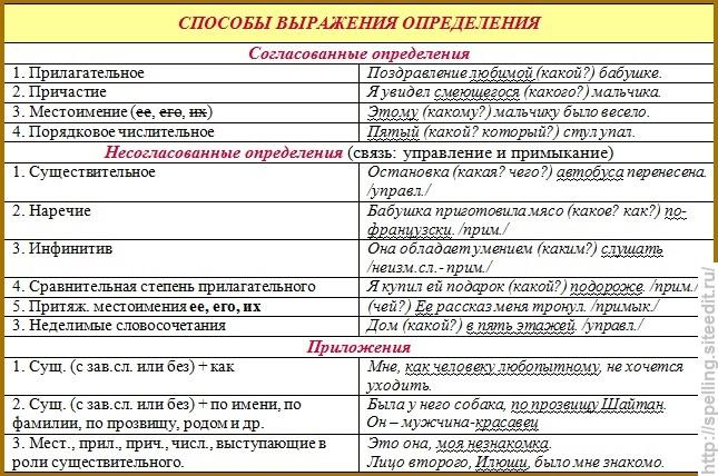 определение русский таблица язык