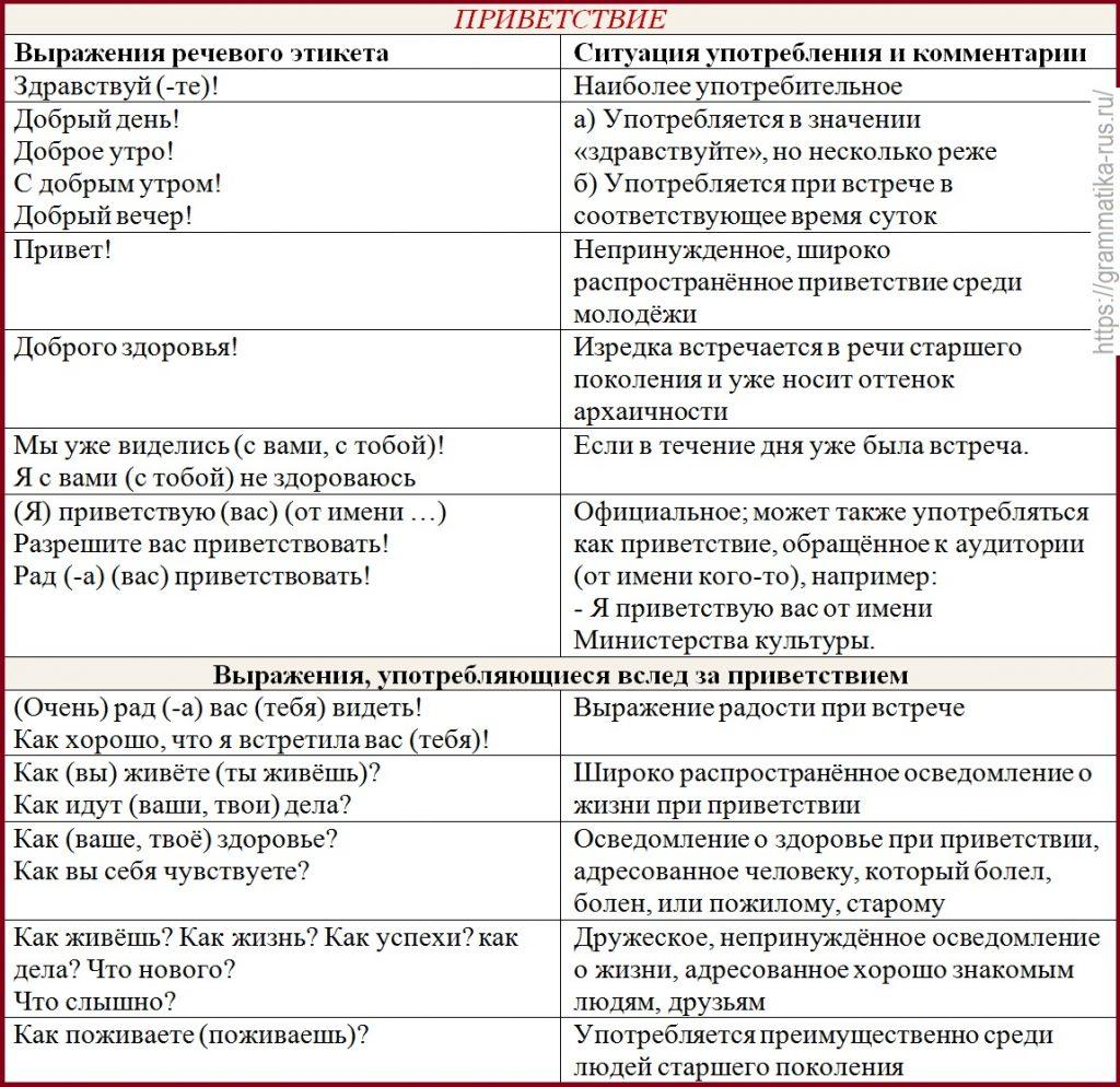 приветствие прощание поздравление в русском речевом этикете вариант для